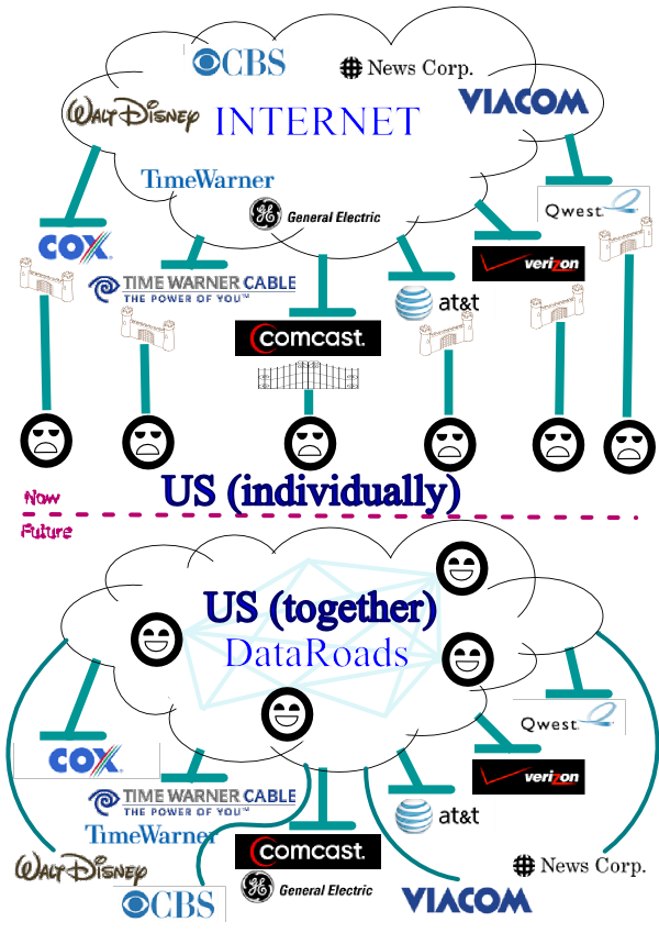 Data Roads: turning Internet routing upside-down | P2P Foundation